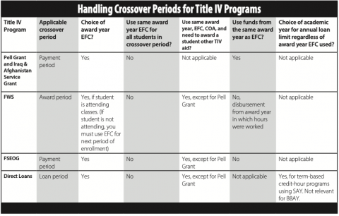 Handling Crossover Periods for Title IV Programs